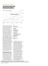 Download PDF: Fonds: WERTGRUND Wohnselect D – 23 Prozent plus mit Wohnimmobilien